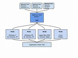 Steps To Implement A Java Selenium Automation Project  A