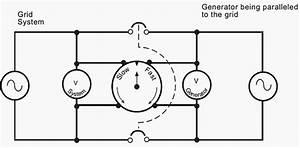 Synchronizing Generator To The Grid