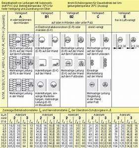 Leitungsdimensionierung Berechnen : mehrere stromkreise in einer leitung zul ssig wer weiss ~ Themetempest.com Abrechnung