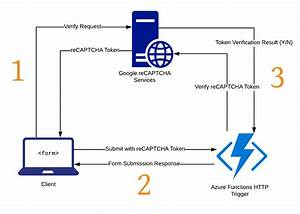 Azure Functions Recaptcha Integration
