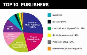 What Does A Music Publisher Do  Publishing Companies