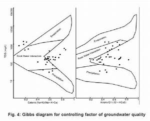 Hydrochemical Profile For Assessing The Groundwater