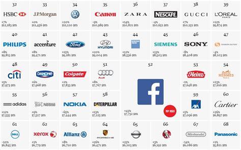 Apple เขี่ย Coca Cola หลุดแชมป์แบรนด์มูลค่าสูงสุดของโลก ใน