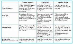Calcul Cout Credit : financement par emprunt bancaire ~ Medecine-chirurgie-esthetiques.com Avis de Voitures