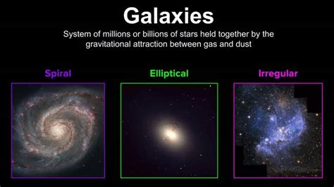 Types Galaxies