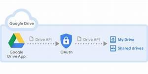 Introduction To Google Drive Api