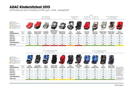 Kindersitz Test 2019 Adac Stiftung Warentest by Neuer Adac Test Zeigt Jeder 6 Kindersitz Ist Mangelhaft