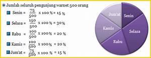 Menyajikan Data Diagram Lingkaran