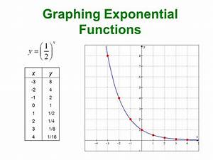 Online Graphing Calculator Exponential Growth  exponential