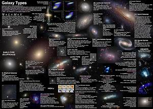 Galaxy Types Poster : Astronomy