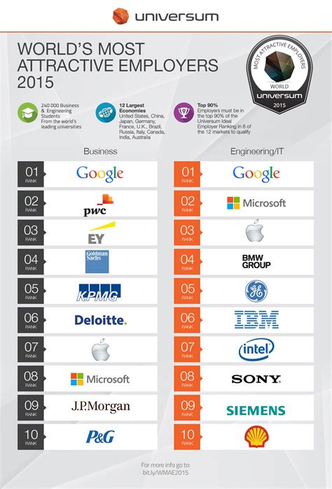 Most attractive companies - Business Insider