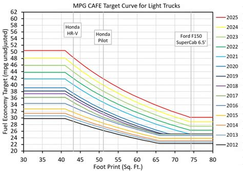 pickup trucks     fuel savings