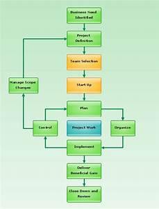 Flowchart  U2014 Project Management Life Cycle