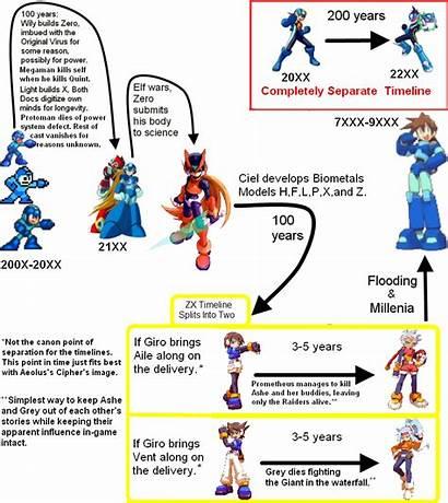 Megaman Timeline Chart V3 Deviantart