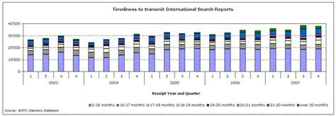 wipo international bureau the international patent system in 2007