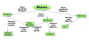 atomic structure gja science