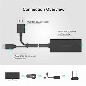 Check Out Our Wired Fire Tv Stick Ethernet Connection