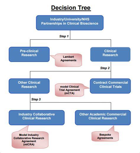decision tree templates