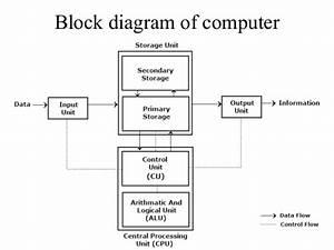 Block Diagram Of Computer 02