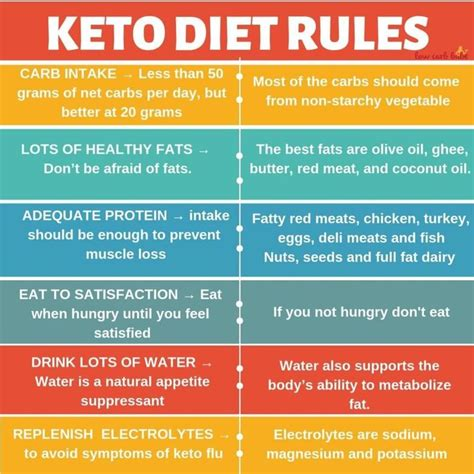 ketogenic keto recipes  instagram keto diet rules