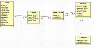 Designing Database For Online Shop