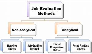 What are Job Evaluation Methods? definition and meaning ...