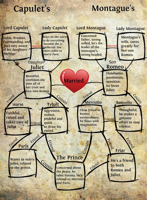 romeo  juliet character chart google search room