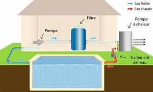 Pompe à Chaleur Pour Jacuzzi : pompe chaleur piscine fonctionnement utilisation et ~ Premium-room.com Idées de Décoration