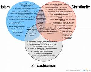 Islam Vs  Zoroastrianism Vs  Christianity   Venn Diagram