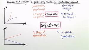 Weg Berechnen Physik : beschleunigte bewegungen physik online lernen ~ Themetempest.com Abrechnung