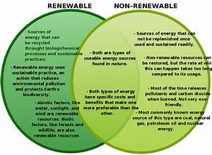 Renewable And Non