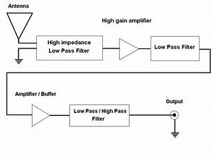 Build Your Own Vlf Receiver