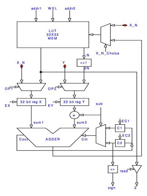 Block Diagram The Adder Subtractor Download