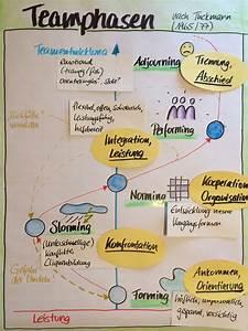 Belbin Chart Teamphasen Teamentwicklung Teambuilding Tuckman