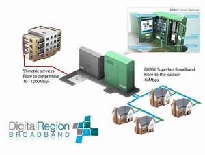 What Is Fttc