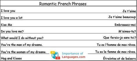Learn Common Basic French Words - ImportanceofLanguages ...