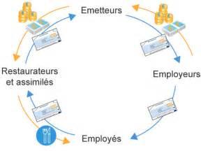 Carte Titre Restaurant Obligatoire by Fonctionnement Ticket Restaurant Infos Sur Le