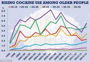 the rise of middle aged cocaine addicts daily mail