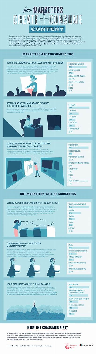 Infographic Create Consume Examples Marketers Infographics Animated