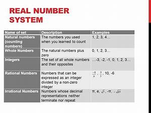 The Real Number System  Symbols  Sets  And Subsets
