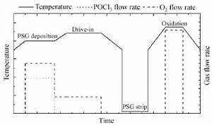 Illustration Of A Generic Pocl 3 Time Gas Flow