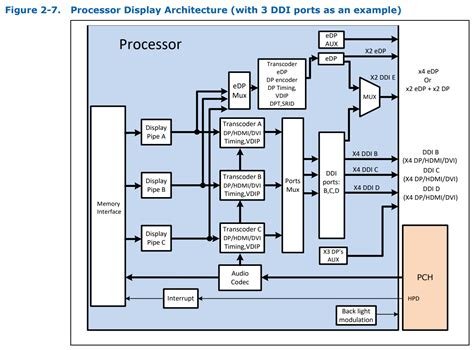 physical design integrated graphics    chipset