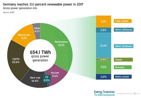 energy deutschland germany s energy consumption in 2017 energy transition