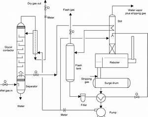 Natural Gas Plant Process Flow Diagram Pdf