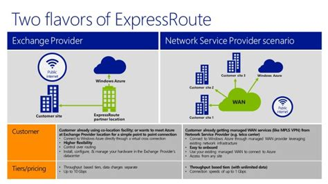 azure express route hybrid cloud take the expressroute to extending your vpn