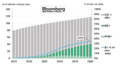 Electric vehicles to be 35% of global new car sales by