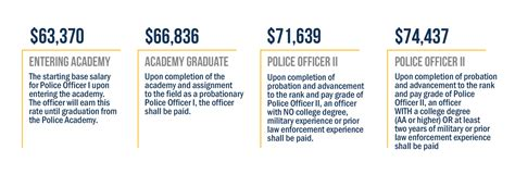 Detective Annual Salary by Opm Salary Tables 2017 Enforcement Cabinets Matttroy