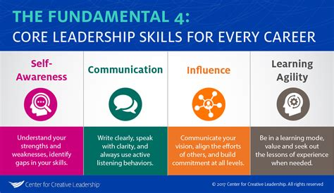 core leadership skills     role