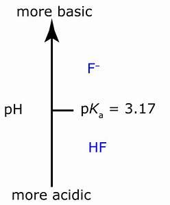 6f  Ladder Diagrams