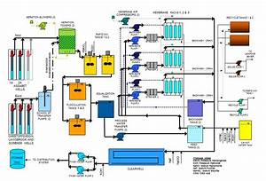 Water Treatment Process Diagram